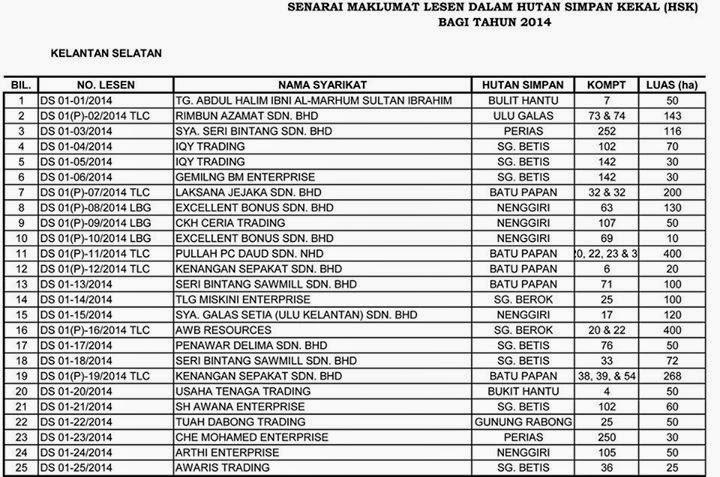 Senarai Ngo Di Malaysia