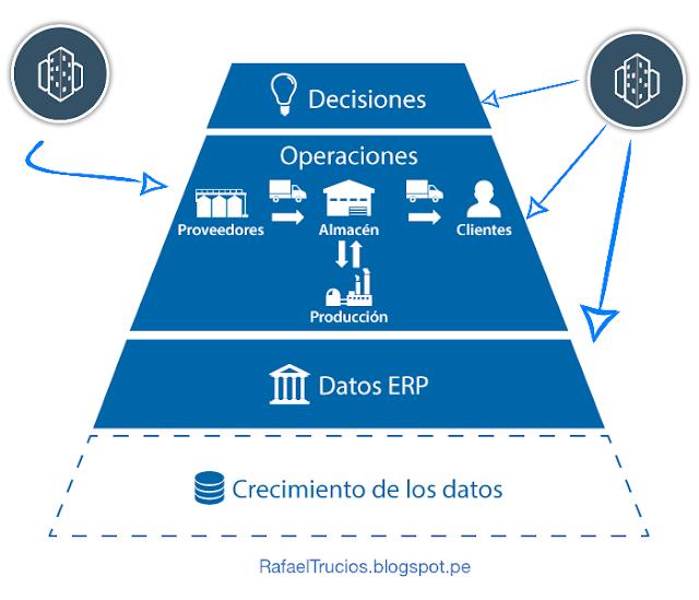 Como mejorar los procesos de manufactura y Gestión de la Cadena de Suministros mediante la implementación de sistemas integrados de Gestión (ERP)