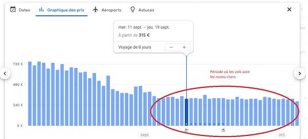 graphique prix Google flights