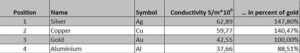 Conductivity of Materials