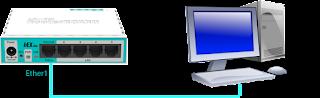 Koneksi Router ke PC