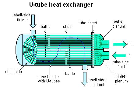 Mechanical Engineering: Schematic Diagram of U Tube Heat ... on