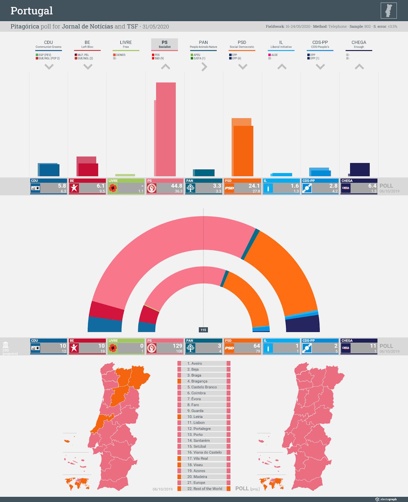PORTUGAL: Pitagórica poll chart for Jornal de Notícias and TSF, 31 May 2020
