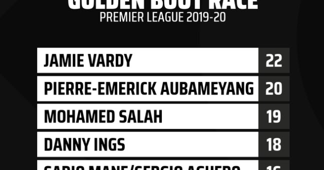 Premier League's Golden Boot Nominees.........