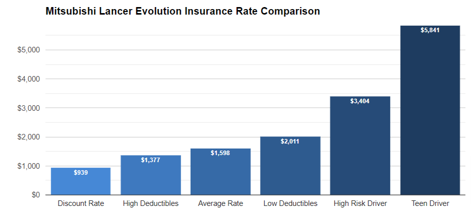 Mitsubishi Lancer Evolution insurance cost