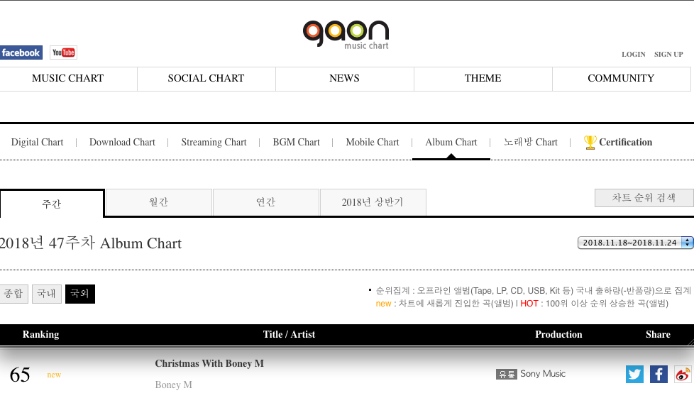 04/12/2018 Boney M. Gaon Chart TOP100 (South Korea) BM-SK-2018-12-05