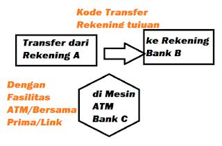 Skema transfer antar bank