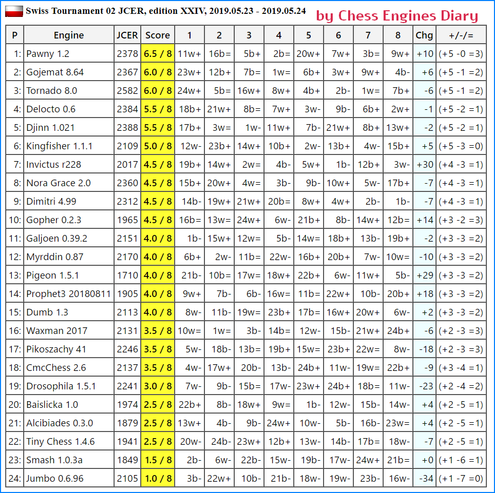 JCER (Jurek Chess Engines Rating) tournaments - Page 15 2019.05.23.Swiss02.JCER.edXXIV.html
