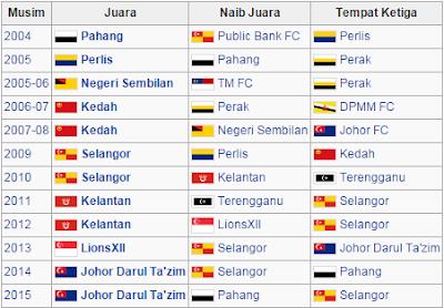 Senarai Juara Liga Super