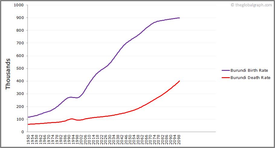 Burundi  Birth and Death Rate