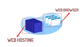 Web Hosting and Web browser
