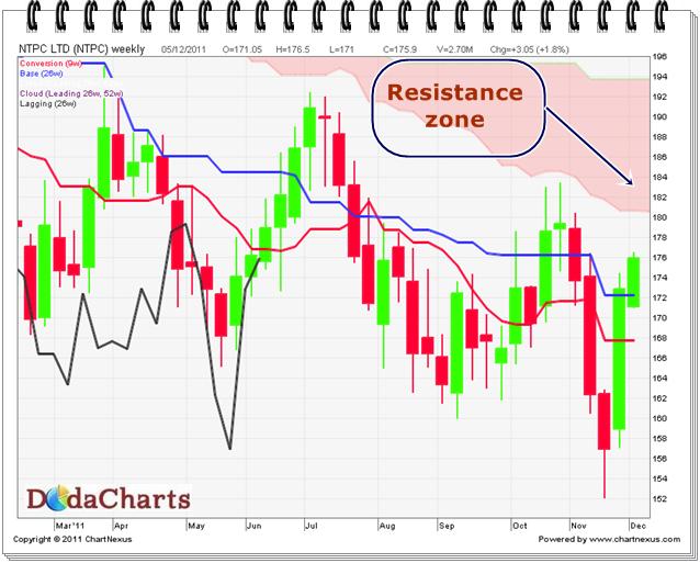 NTPC Technical chart