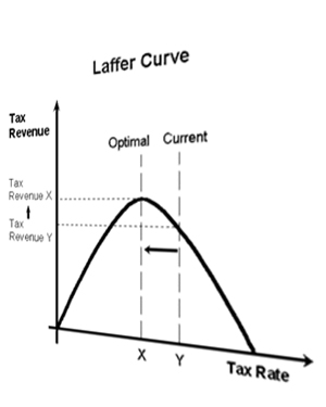 Supply-side vs Demand-side economics?