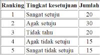 Pengertian Distribusi Frekuensi, Tabel Distribusi Frekuensi, Jenis, Penyusunan, dan Contohnya