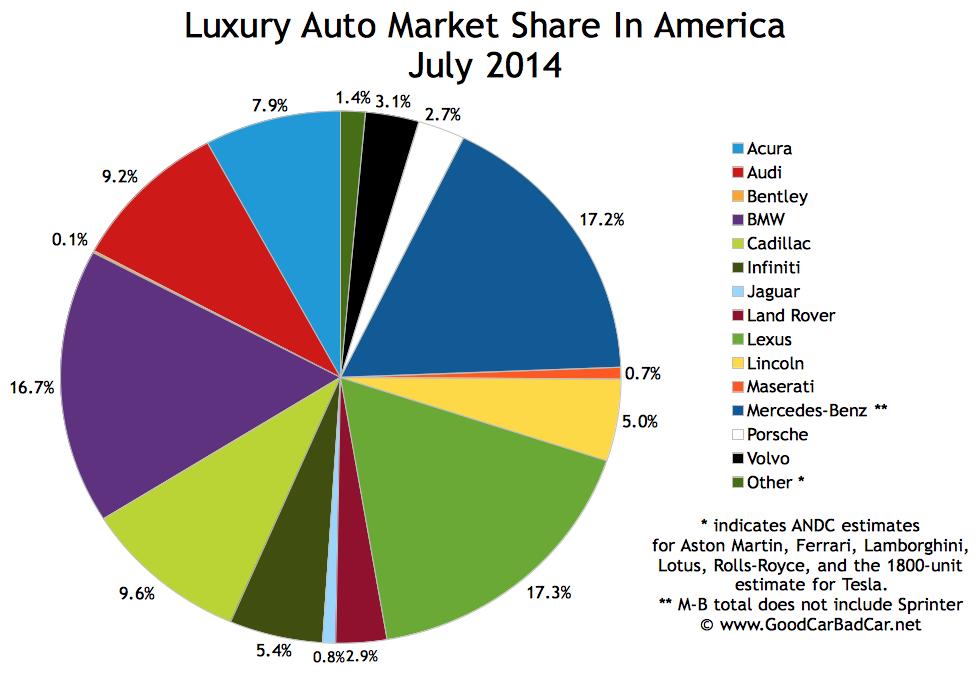 top 15 best selling luxury vehicles in america july 2014 good car bad car. Black Bedroom Furniture Sets. Home Design Ideas