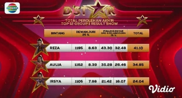 Hasil Konser Result Grup 1 Top 12 D'Star Indosiar Tadi Malam