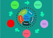 Big Data Analytics Data Life Cycle