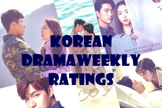 Korean Drama Weekly  Ratings April 2020 (Nielsen-TV)
