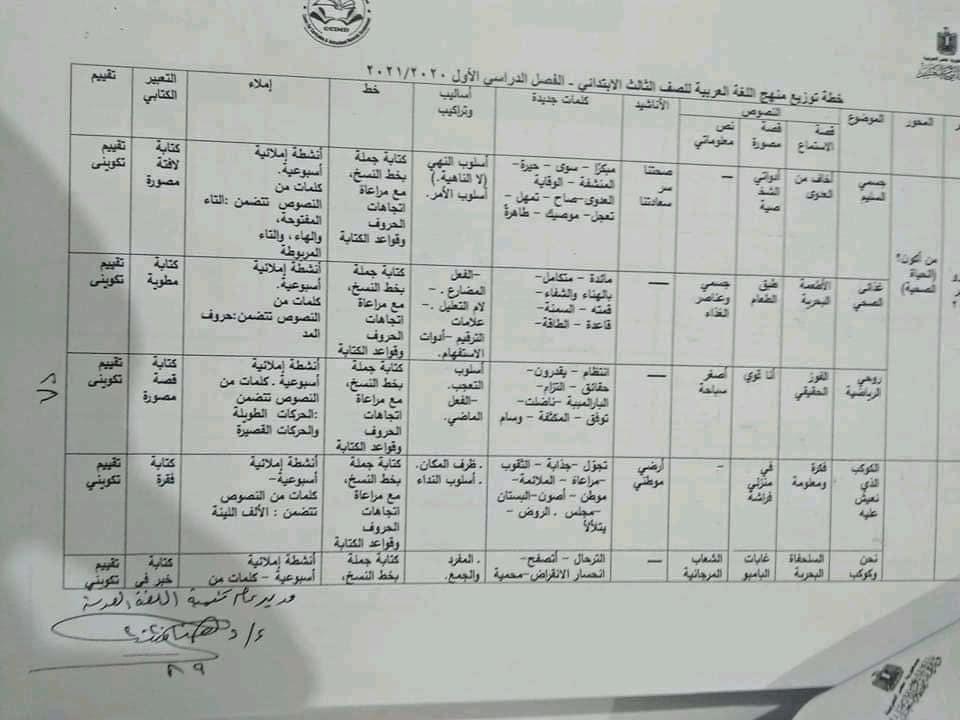 توزيع منهج اللغة العربية لصفوف المرحلة الابتدائية للعام الدراسي 2020 / 2021 3
