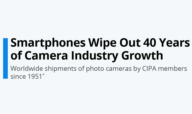 Smartphones take over the entire camera industry