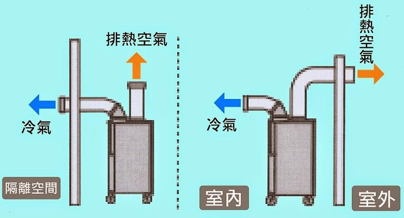 日本NAKATOMI - 中臣產業有限公司: Nakatomi 雙管移動式冷氣機 (移動式工業空調) SAC-407ND