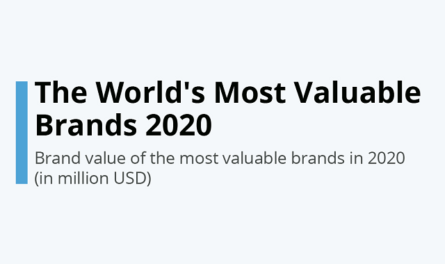 Amazon yet again makes it to the topmost brand of 2020