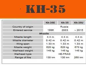 yaitu rudal yang fungsi utamanya yaitu untuk  10 RUDAL ANTI KAPAL PALING MENGHANCURKAN DI DUNIA