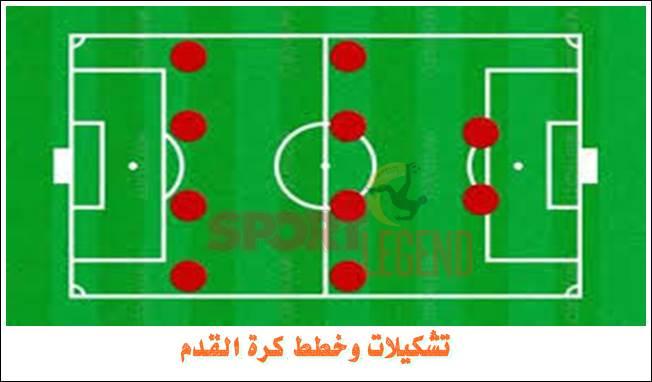تشكيلات وخطط كرة القدم