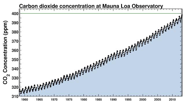 stężenie dwutlenku węgla CO2 w atmosferze