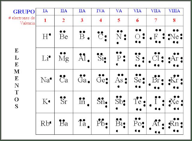 El Físico Loco Estructuras De Lewis