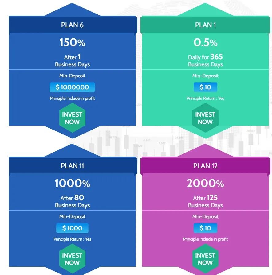 Инвестиционные планы Forex Profits Ltd 2