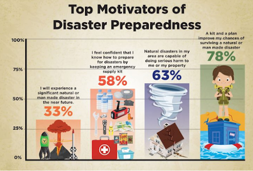 top motivations to prepare for a disaster