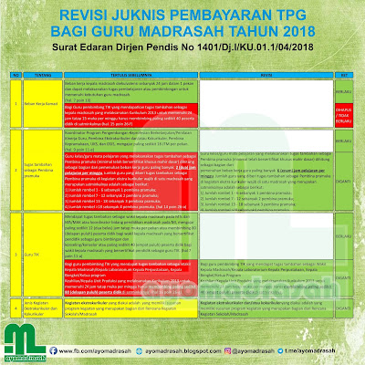 Revisi Juknis TPG 2018