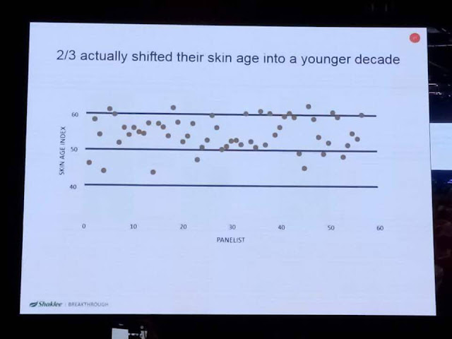 Index usia kulit sebelum menggunakan YOUTH
