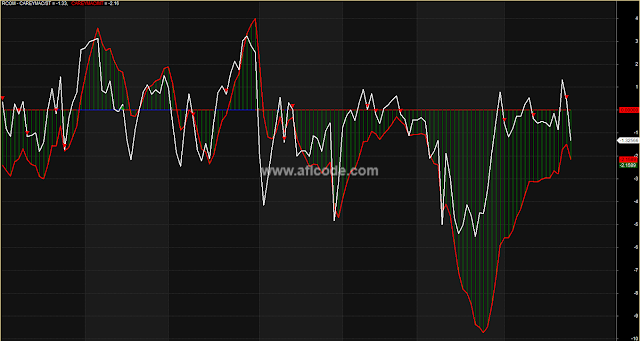 Perfect-Indicator-Careymac-Short-Term