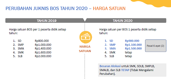 Perubahan Penerimaan sesuai dengan juknis BOS 2020