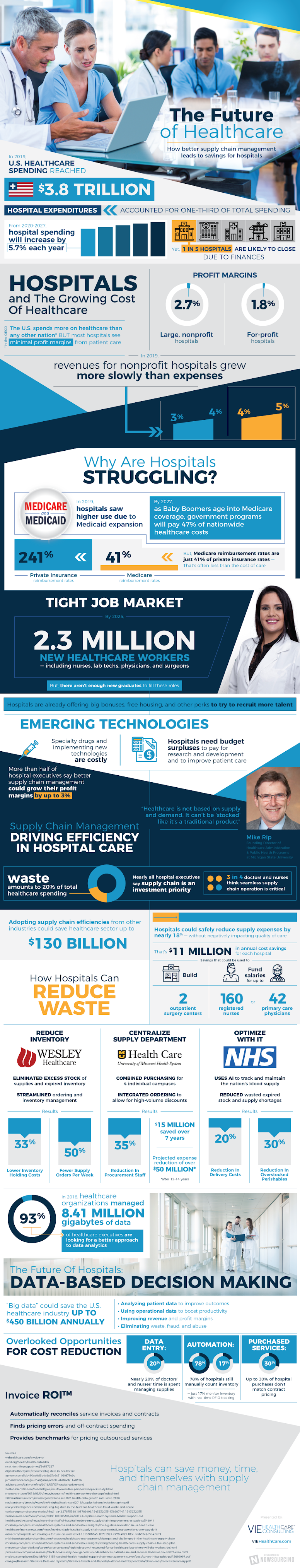 Hospital Supply Chain Management Solutions #infographic