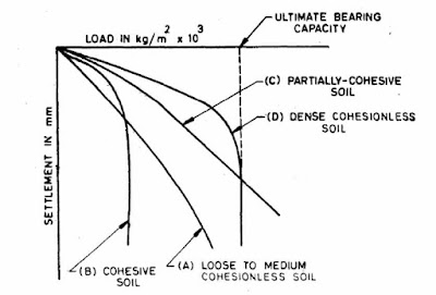 Bearing capacity test of soil