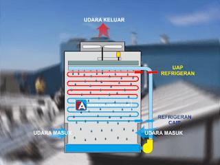 evaporatif kondensor