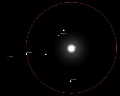 Mars, Earth, Sun in a line