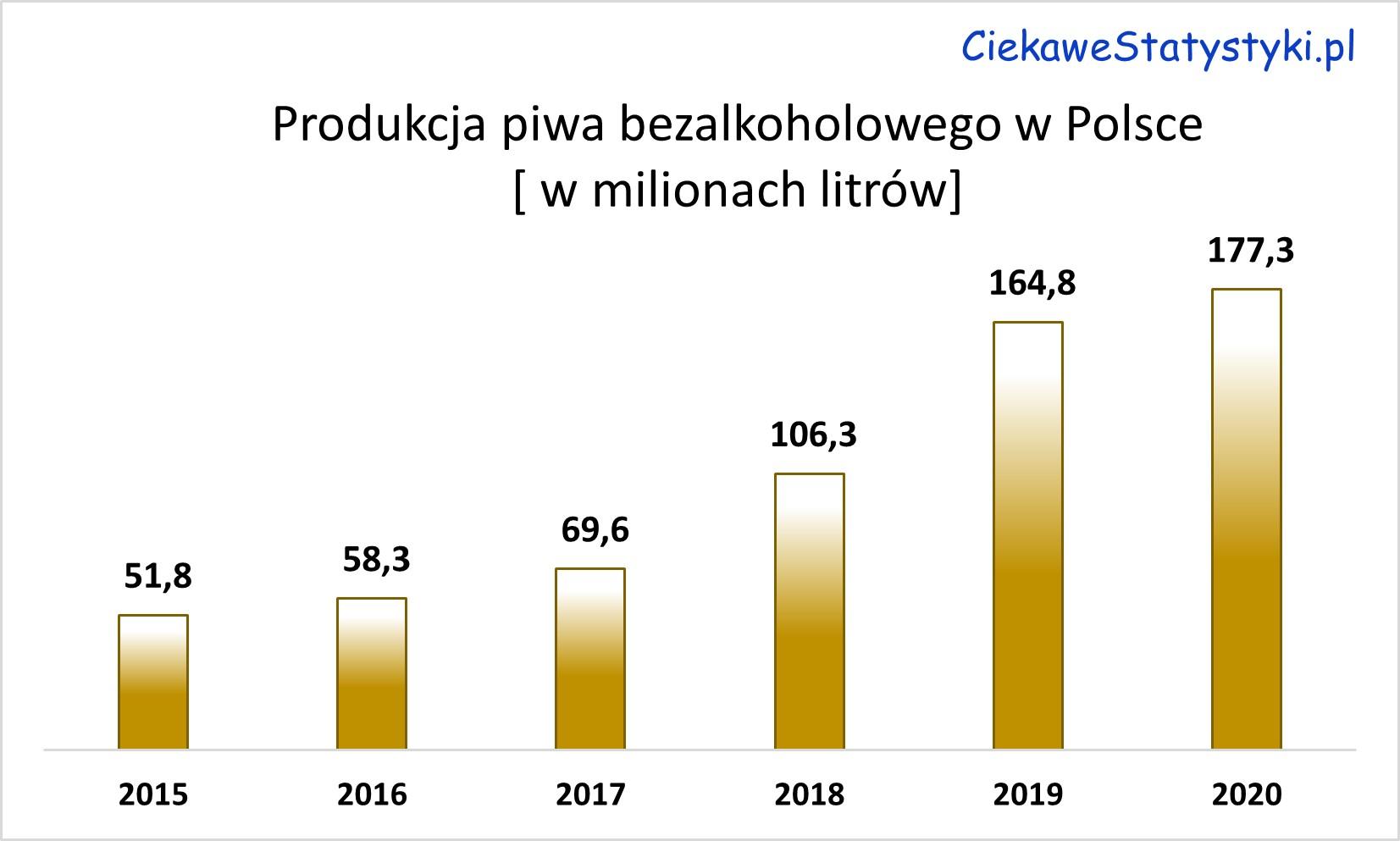 Produkcja piwa bezalkoholowego w Polsce. Ile piwa bezalkoholowego produkuje się w Polsce?