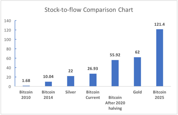 Stock-to-Flow Comparison chart illustration of bitcoin, silver, and gold.