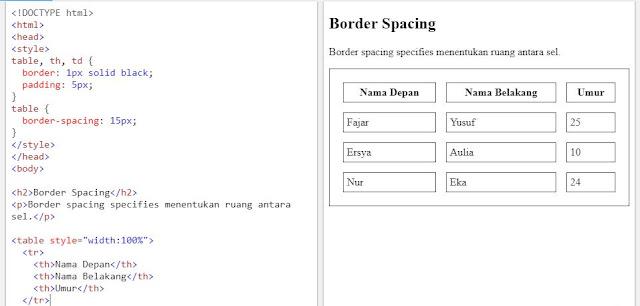 HTML Table - Menambahkan Spasi Border