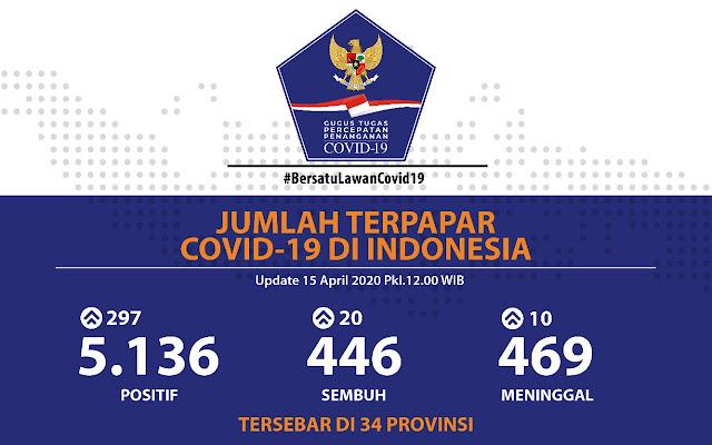 Positif COVID-19 di Indonesia Capai 5.136 Kasus dan 446 Pasien Dilaporkan Sembuh