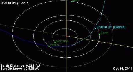 Trayectoria del cometa Elenin