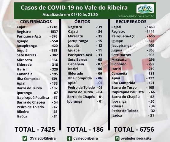 Vale do Ribeira soma 7425 casos positivos, 6756 recuperados e 186 mortes do Coronavírus