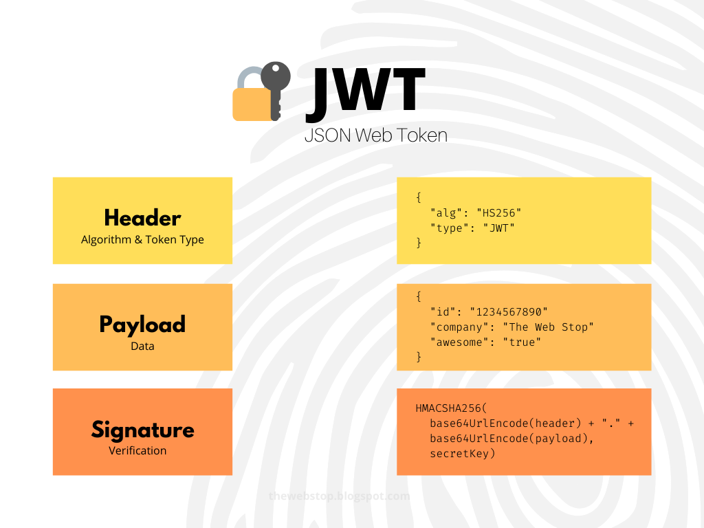 JWT Token - The Web Stop