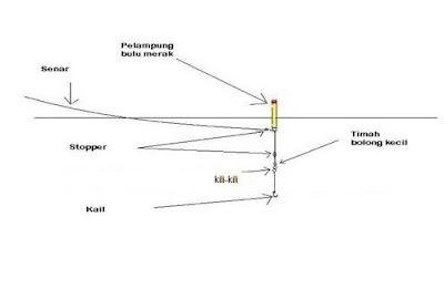 rangkaian pancing ikan tawes