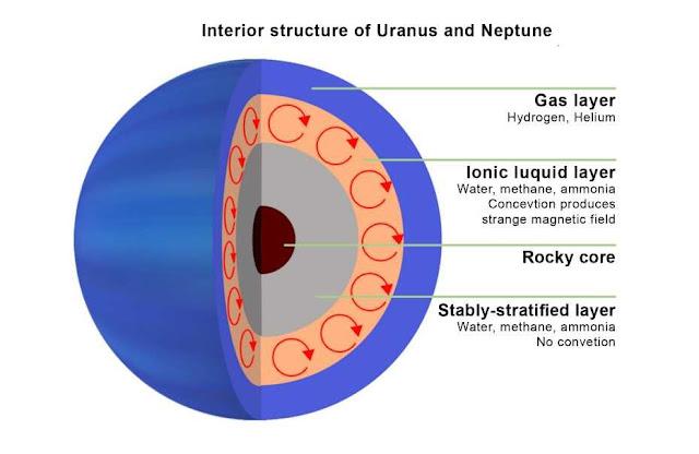 Two strange planets: Neptune and Uranus
