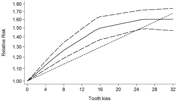 図:歯が抜けた本数と脳卒中リスク